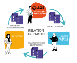 Relation tripartite AGE