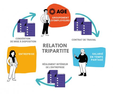 Relation tripartite AGE